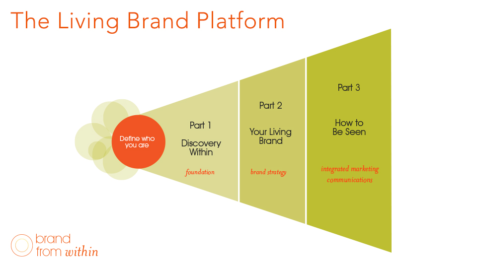 Branding in Three Parts: A Complete & Integration Solution for Your Business